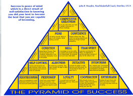 Coach Wooden's Leadership Game Plan For Success John Wooden Academy of Achievement 54