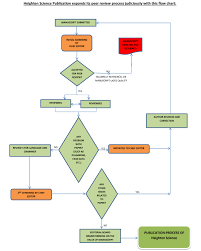 Peer Review Process And System Hspc