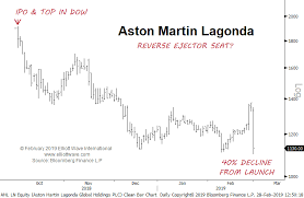 Aston Martin Stock Chart License To Thrill No More Countingpips