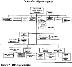 59 Meticulous Defense Intelligence Agency Organization Chart