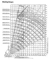 50 Ton Crawler Crane Load Chart 15575 P H 550s Crawler Crane For Sale Mdhbv