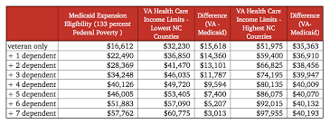 Medicaid Eligibility Income Chart Nc Cooper Administration Uses Veterans To Advance Big