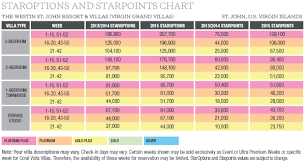 Staroptions Increase For Westin St John What It Means For