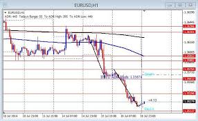 Eur Jpy Live Charts Eur Usd Gbp Usd Eur Jpy Daily Analysis July 17 2014 Day
