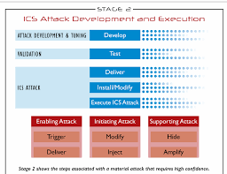 Cyber Kill Chain Figure 2 From The Ics Cyber Kill Chain Stage 1 Continued