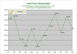 Gold Price 5 Years Chart India Gold Price Seasonality Chart Points To Strong Gains Sept