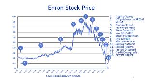 Enron Stock Price Chart Enron Corporation Financial Scandals Scoundrels Crises