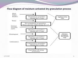 Granulation Process Flow Chart All Inclusive Wet Granulation Flow Chart Dry Granulation