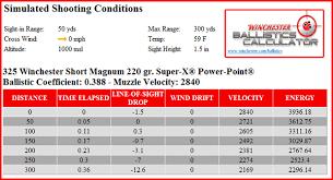 50 Caliber Muzzleloader Ballistics Chart A Bullet In Flight Part Ii How A Bullet Flies To The Target