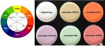 Concealer Versus Colour Corrector The Brunette Diaries