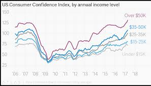 Confidence Index Chart Us Consumer Confidence Index By Annual Income Level
