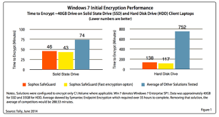 Sophos Comparison Chart Tolly Tests Show Sophos Encryption Is Faster With Lowest