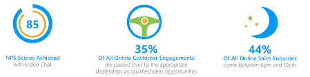 Online Sales Business Plan Defining The Kpis For Live Engagement In Your Automotive