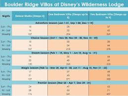 2019 Dvc Point Chart Sell My Timeshare Now