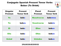 48 Hand Picked Beber Verb Chart