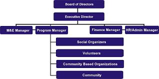 Organizational Structure Help Welfare Society