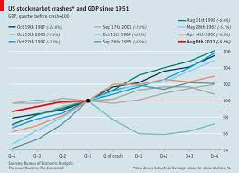 Us Stockmarket Declines And Gdp After The Crash Graphic