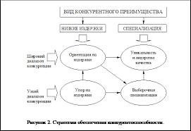 Остальные рефераты Решение проблемы низкой конкурентоспособности  Подпись 13 10 Рисунок 2 Стратегии обеспечения конкурентоспособности