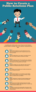 how to create a public relations plan entrepreneurial organizations