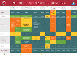 Non Insulin Diabetes Medication Chart Treatment Of T2dm Outpatient Aace Com