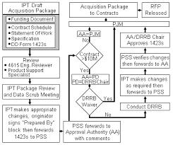 Government Contracting Process Flow Chart Dod Acquisition Process Flow Chart Www Bedowntowndaytona Com