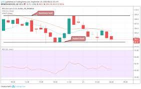 Bitcoin Cash Tron And Binance Coin Price Analysis And