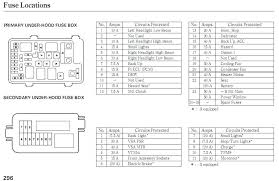 fuse box diagram for 1996 jeep grand cherokee interior 96 wiring 1996 jeep grand cherokee interior fuse box diagram block 96 limited location wiring advance