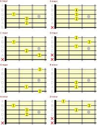 Learn Guitar Chord Chart Beginners Beginner Guitar Chord Chart Major Minor 7th Chords