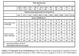 Meet Api Requirements Of Quality Control Of Proppants Based