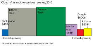 Microsoft Corporate Strategy Heres How Microsoft And Google Are Trying To Catch Amazon
