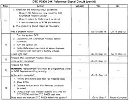 bu tachometer motor kinda surges check engine light filters graphic graphic graphic graphic