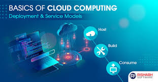 Types Of Clouds Ppt Types Of Cloud Deployment Models Cloud Computing Models
