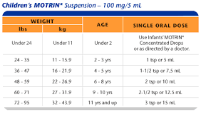 Toddler Acetaminophen Dosage Chart 32 Exhaustive Ibuprofen Child Dose Chart