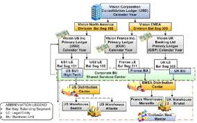 Ebs Vs Fusion Org Structure Md Samad Medium