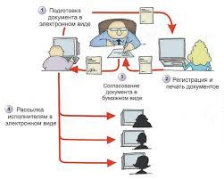 Документооборот и его программное обеспечение КомпьютерПресс Рис 2 Смешанный документооборот
