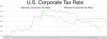Irs Schedule Refund Chart 2018 Corporate Tax In The United States Wikipedia