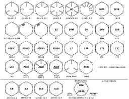 Bolt Head Marking Chart Logical Bolt Head Markings Chart Bolt Head Identification Chart