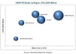 Ultra High Molecular Weight Polyethylene Market 2021