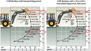 Mini Excavator Size Chart Interpret The Surprises In Your Backhoes Lift Chart To
