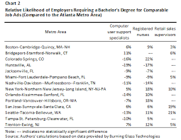What Are Some Job Skills Uneven Opportunity Variation In Employers Educational