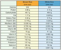 Brown Rice Vs White Rice A Comparison Vegkitchen Com