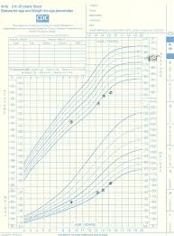 Cdc Height Weight Chart Growth Chart For Patient Showing Short Stature Cdc