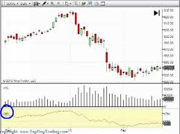 Trading Volume On Day Trading And Swing Trading Charts Top Dog Trading