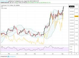 Gold Spot Rate Chart Gold Price Chart Overextended But Bulls Still In Control
