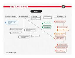 Marketing Org Chart Examples The Cmos Guide To Marketing Org Structure