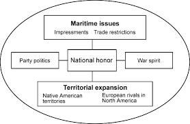 War Of 1812 Chart The War Of 1812
