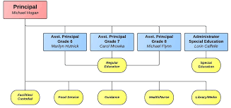 School Organization Charts Organization Chart School District Organizational Flow Chart