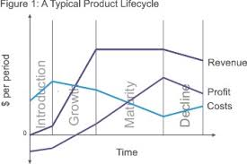 Product Life Cycle Strategy Skills From Mindtools Com