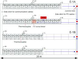 wiring diagram and configuration of the photovoltaic pv modules wiring diagram and configuration of the photovoltaic pv modules current voltage curve tracer and power conditioning system located in e 1
