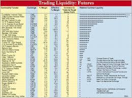 Futures Liquidity January 2005